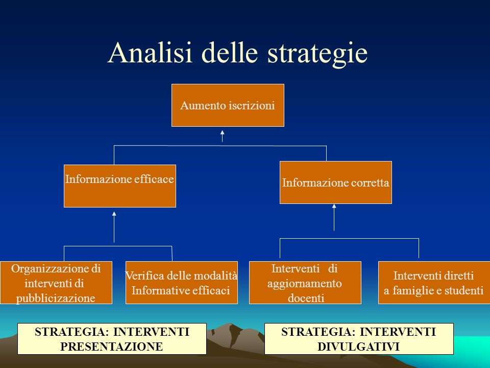 STRATEGIA: INTERVENTI STRATEGIA: INTERVENTI