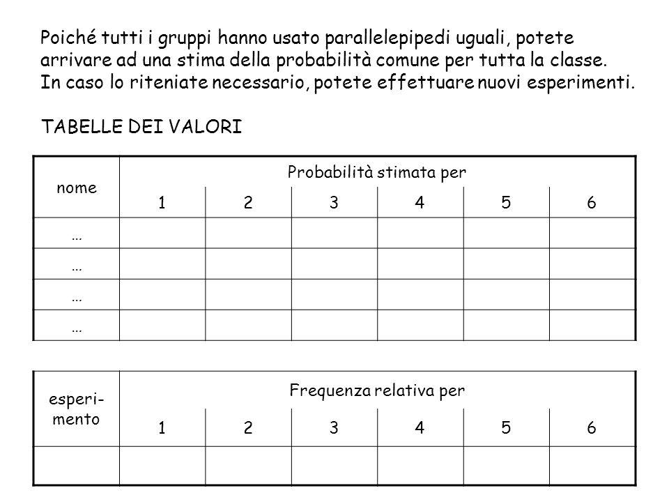 Poiché tutti i gruppi hanno usato parallelepipedi uguali, potete arrivare ad una stima della probabilità comune per tutta la classe. In caso lo riteniate necessario, potete effettuare nuovi esperimenti. TABELLE DEI VALORI