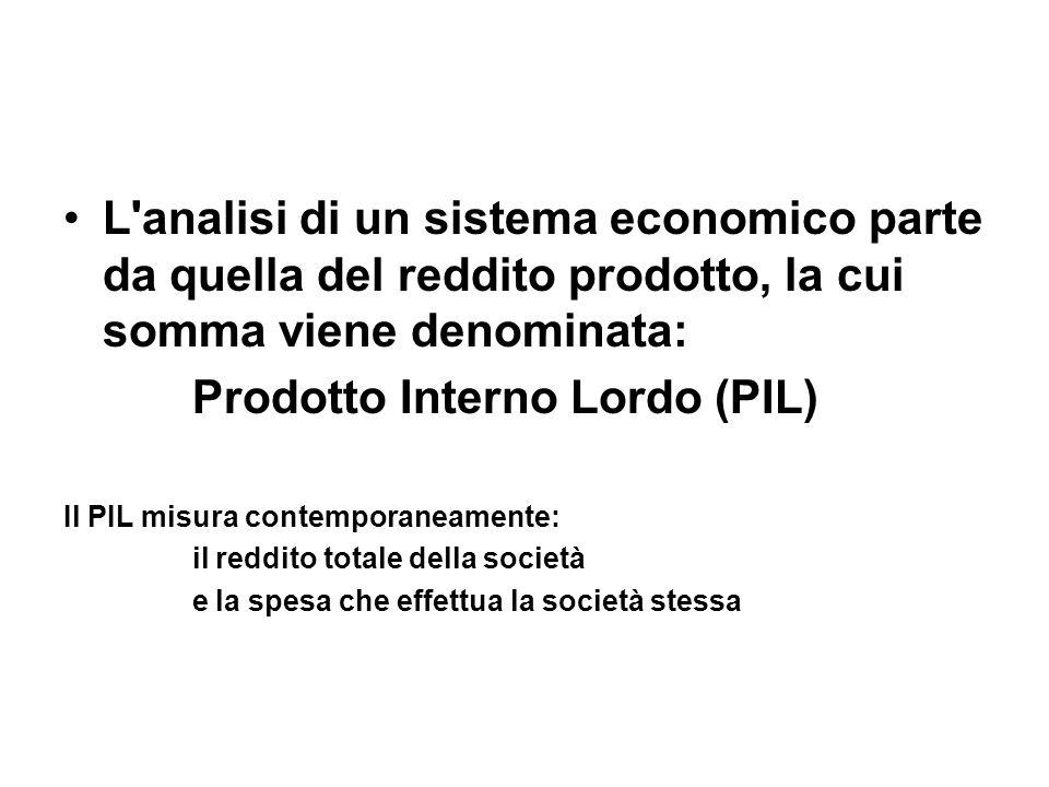 Prodotto Interno Lordo (PIL)