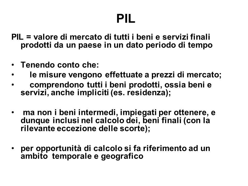 PILPIL = valore di mercato di tutti i beni e servizi finali prodotti da un paese in un dato periodo di tempo.