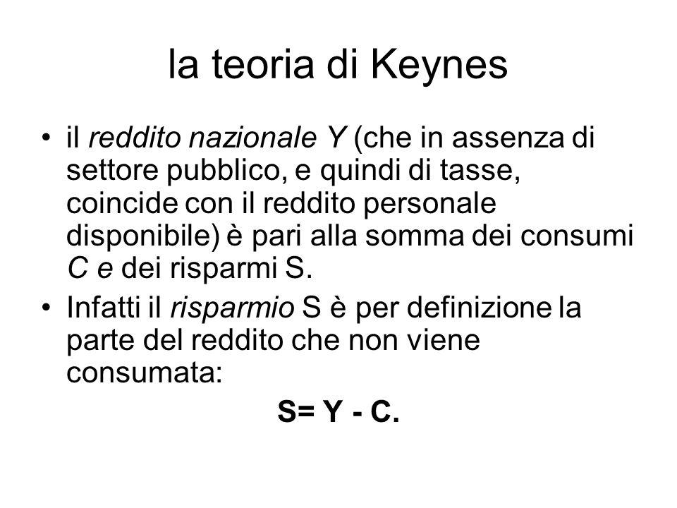 la teoria di Keynes