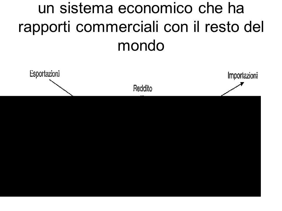 un sistema economico che ha rapporti commerciali con il resto del mondo