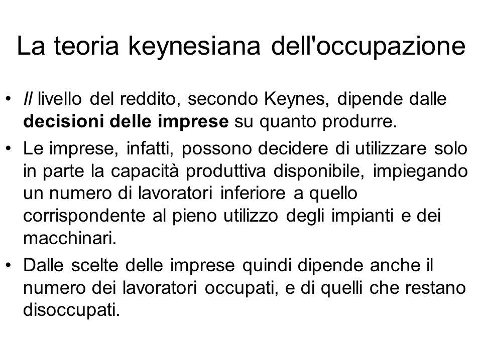 La teoria keynesiana dell occupazione