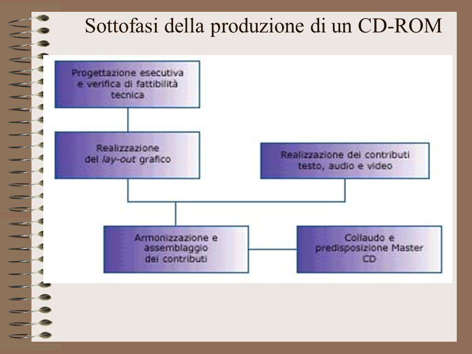 Sottofasi della produzione di un CD-ROM