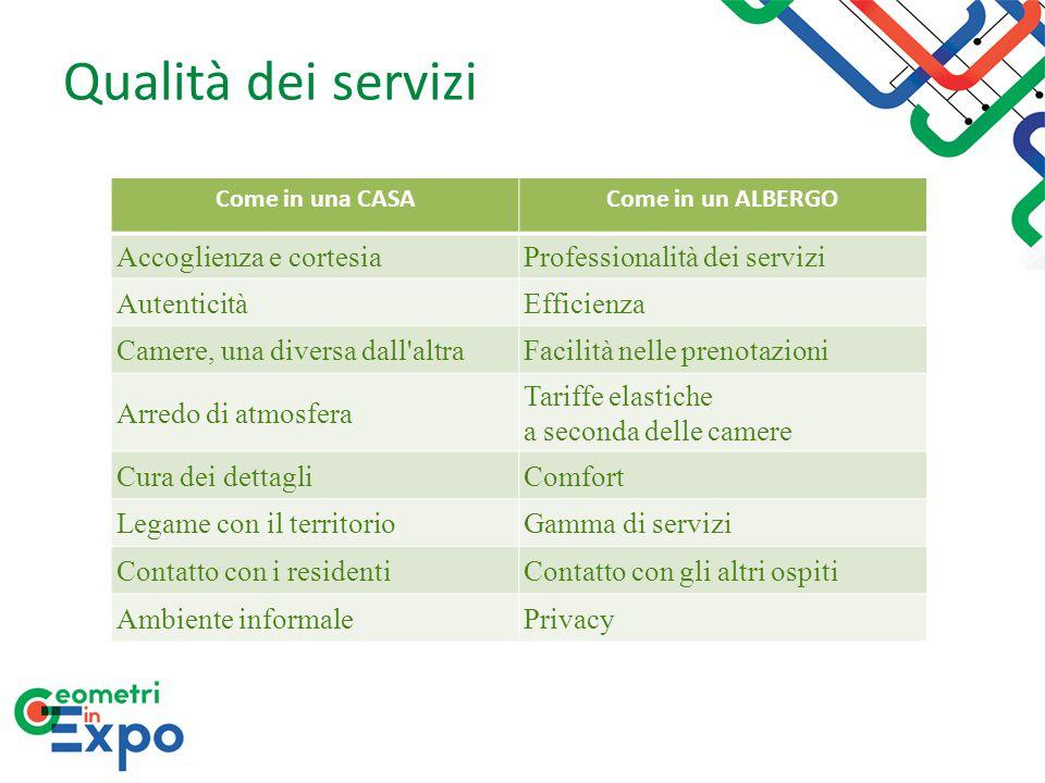 Qualità dei servizi Accoglienza e cortesia Professionalità dei servizi