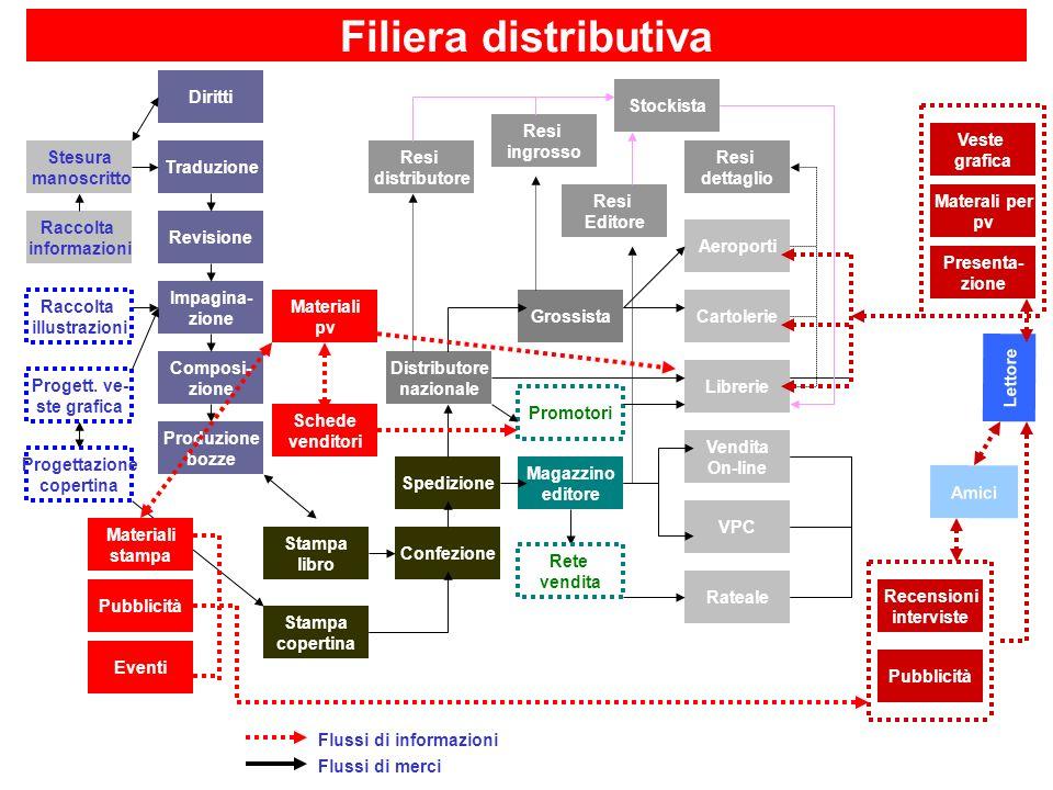 Filiera distributiva Diritti Stockista Resi ingrosso Veste grafica