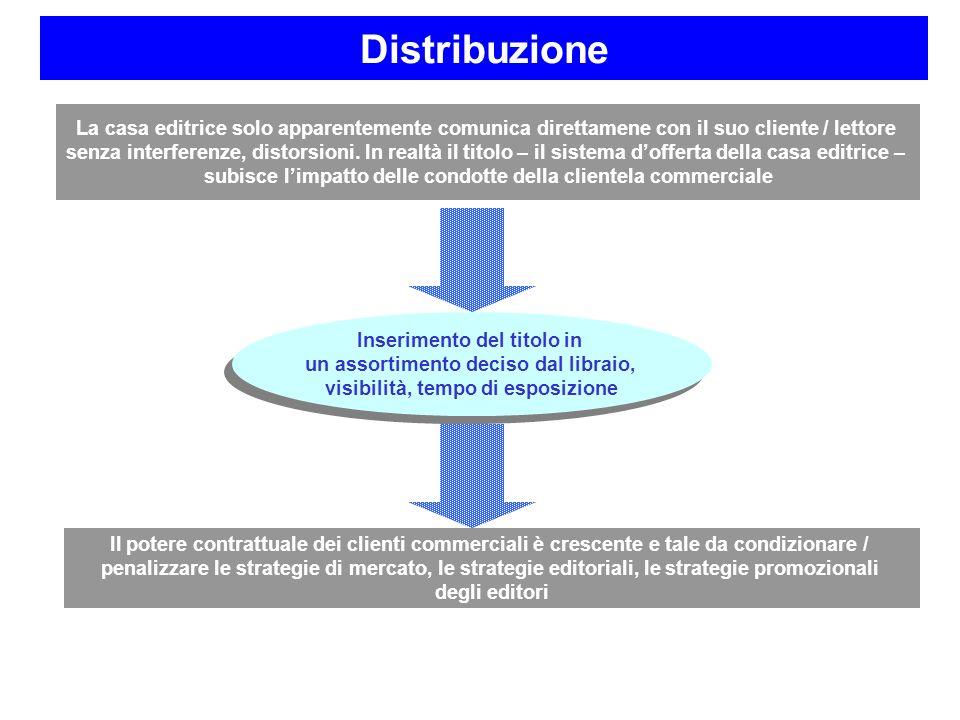 Distribuzione La casa editrice solo apparentemente comunica direttamene con il suo cliente / lettore.