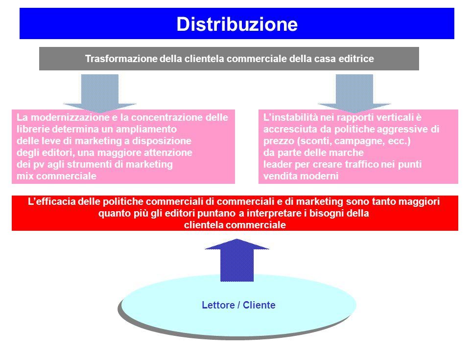 Distribuzione Trasformazione della clientela commerciale della casa editrice. La modernizzazione e la concentrazione delle.