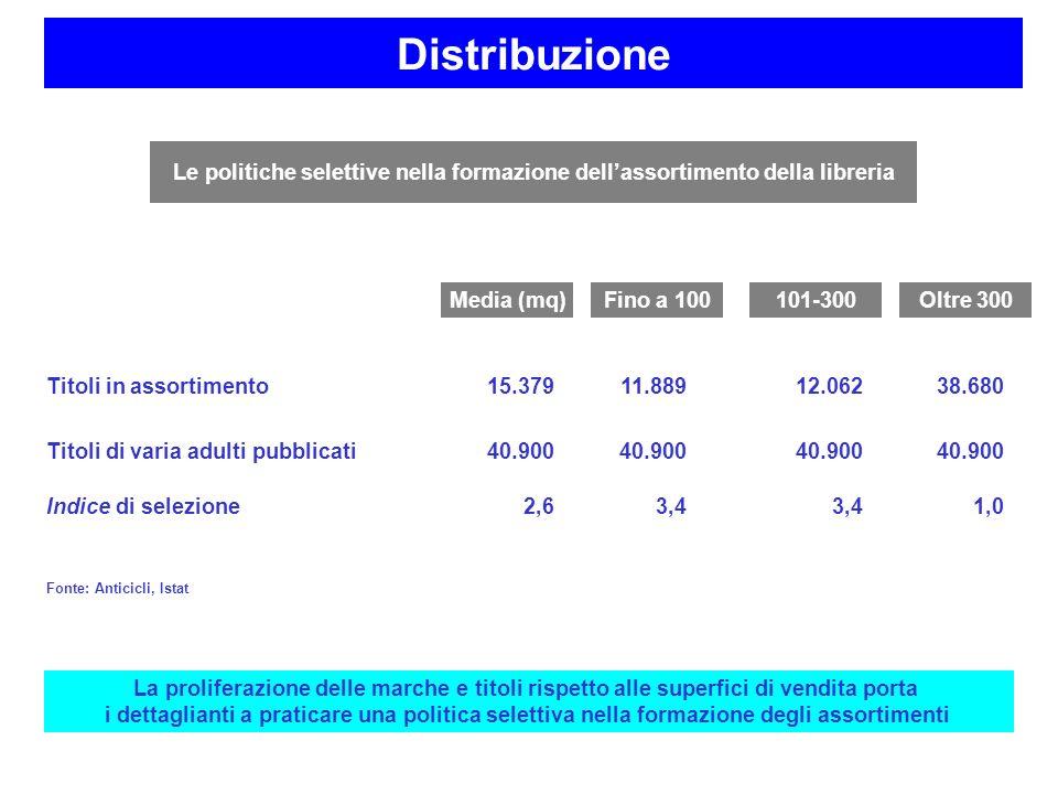 Distribuzione Le politiche selettive nella formazione dell'assortimento della libreria. Titoli in assortimento.