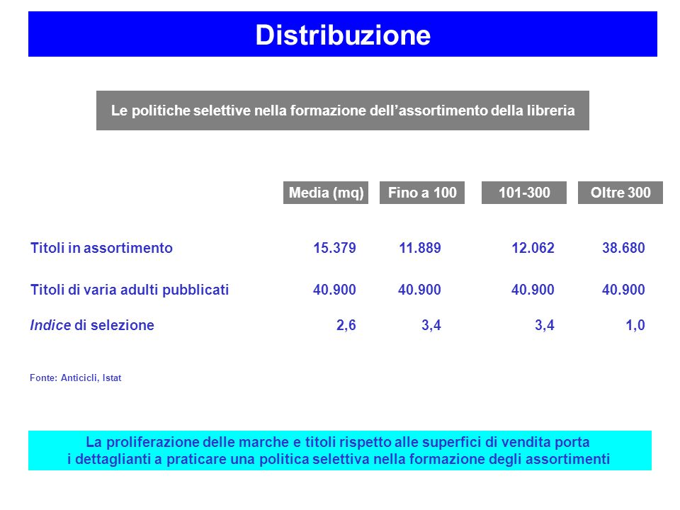 DistribuzioneLe politiche selettive nella formazione dell'assortimento della libreria. Titoli in assortimento.