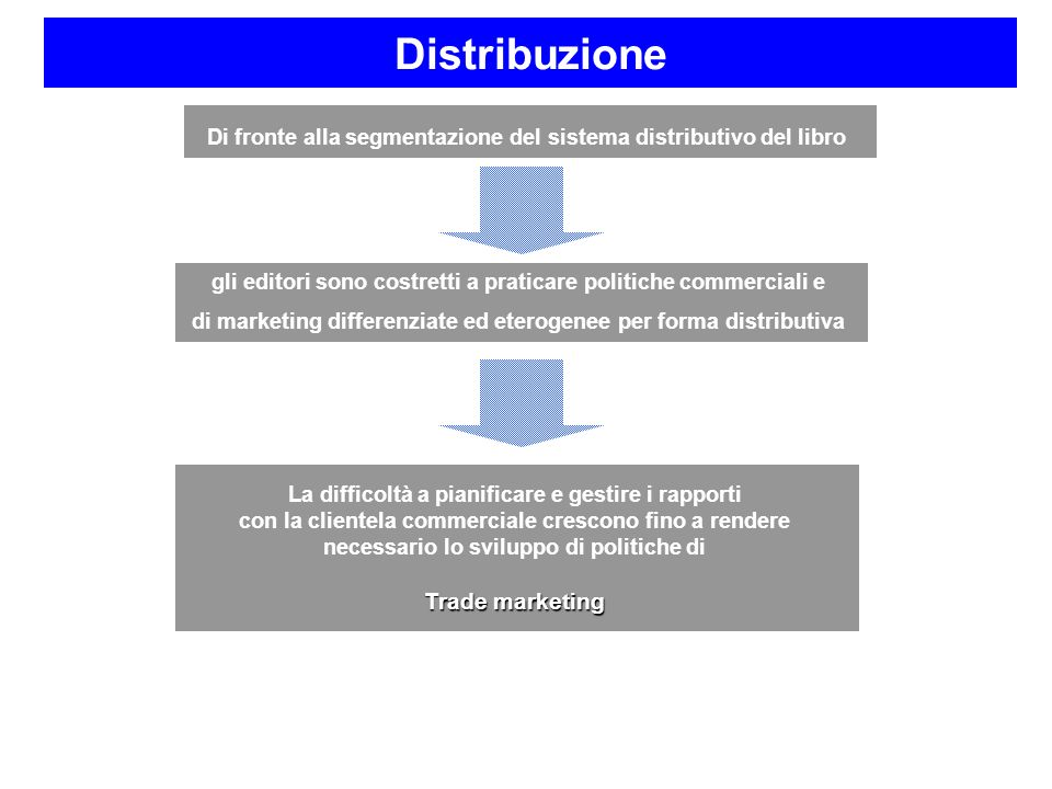 Distribuzione Trade marketing