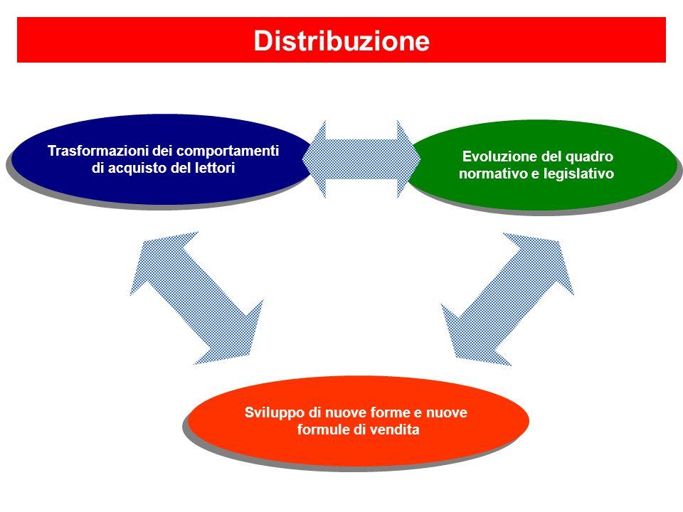 Distribuzione Trasformazioni dei comportamenti Evoluzione del quadro