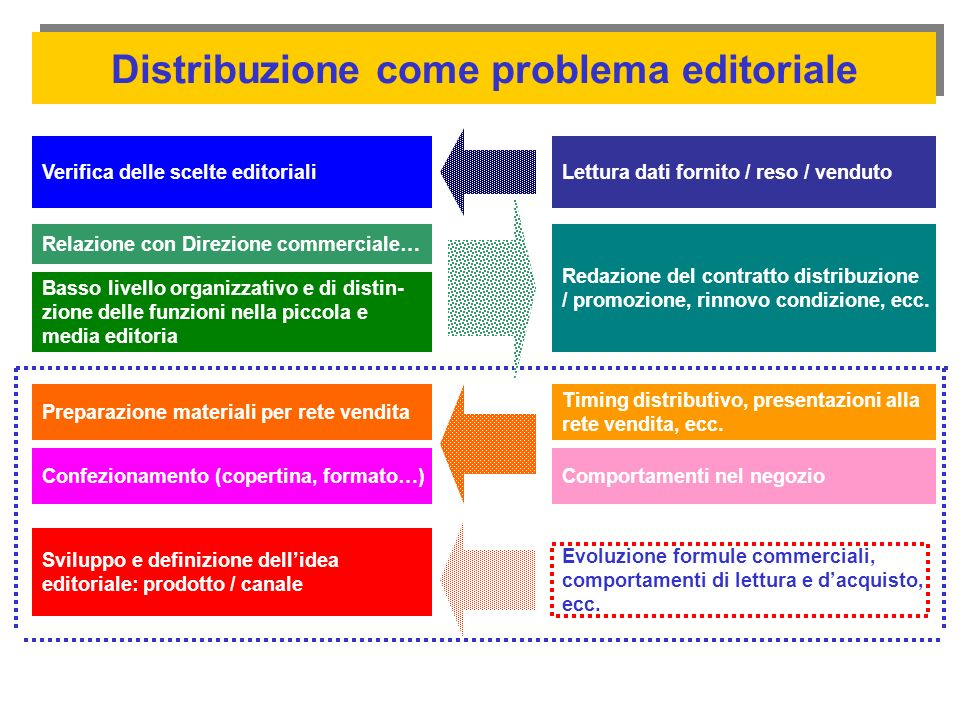 Distribuzione come problema editoriale