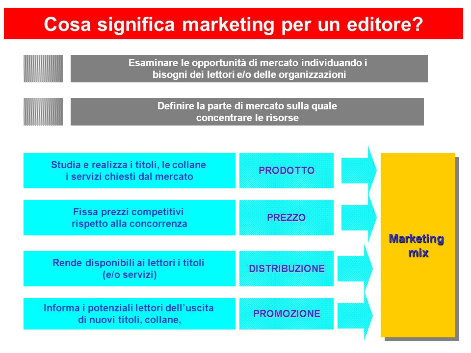 Cosa significa marketing per un editore