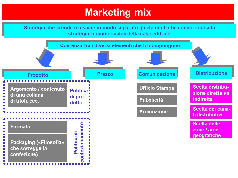 Marketing mix Strategia che prende in esame in modo separato gli elementi che concorrono alla. strategia «commerciale» della casa editrice.