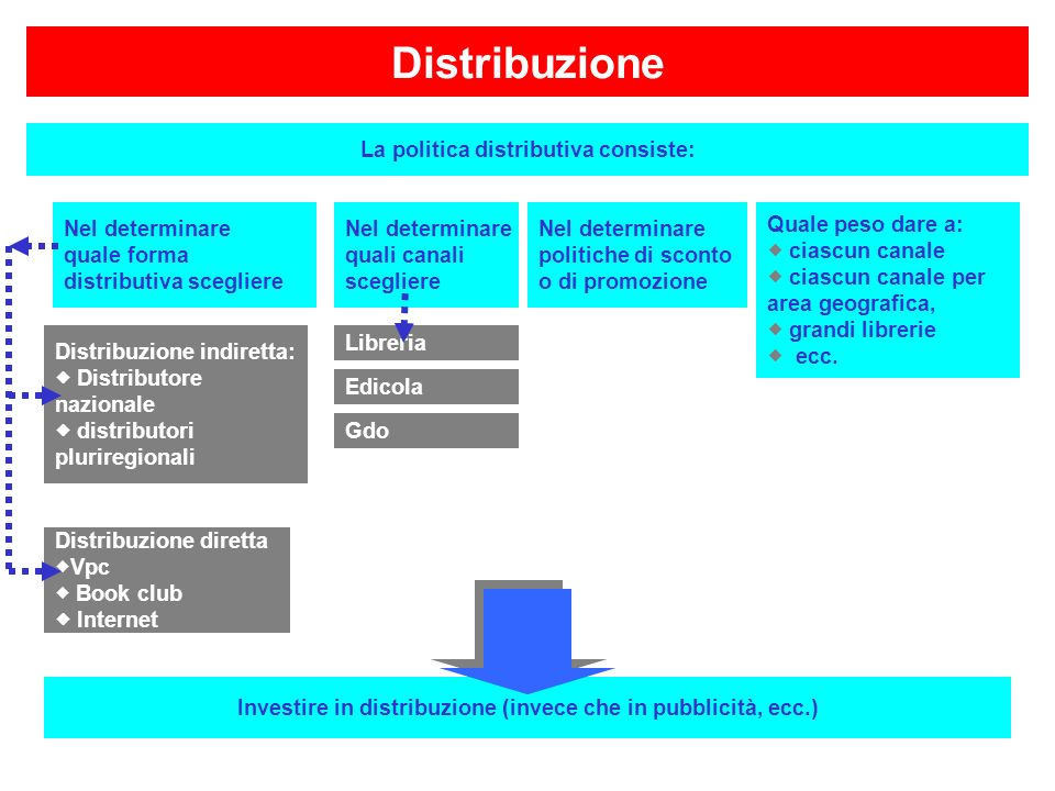 Distribuzione La politica distributiva consiste: Nel determinare