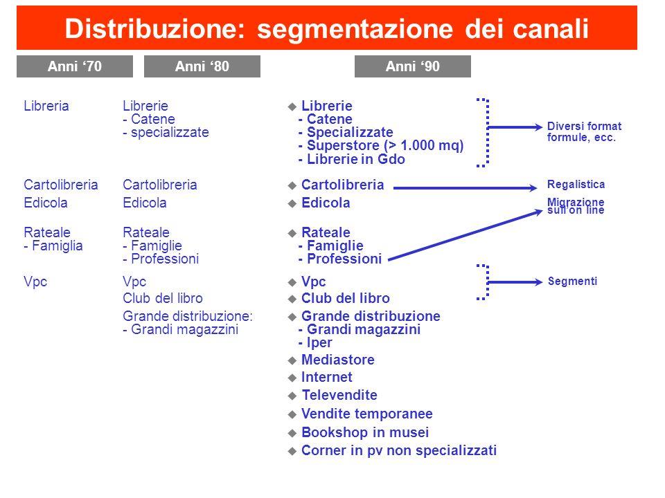 Distribuzione: segmentazione dei canali