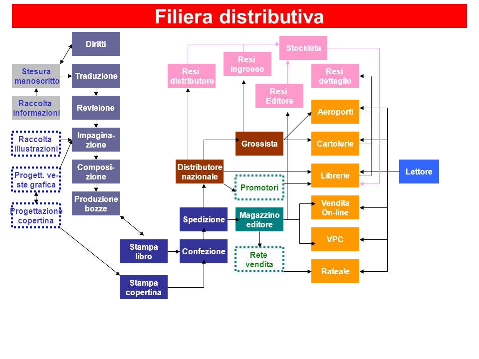 Filiera distributiva Diritti Stockista Resi ingrosso Stesura