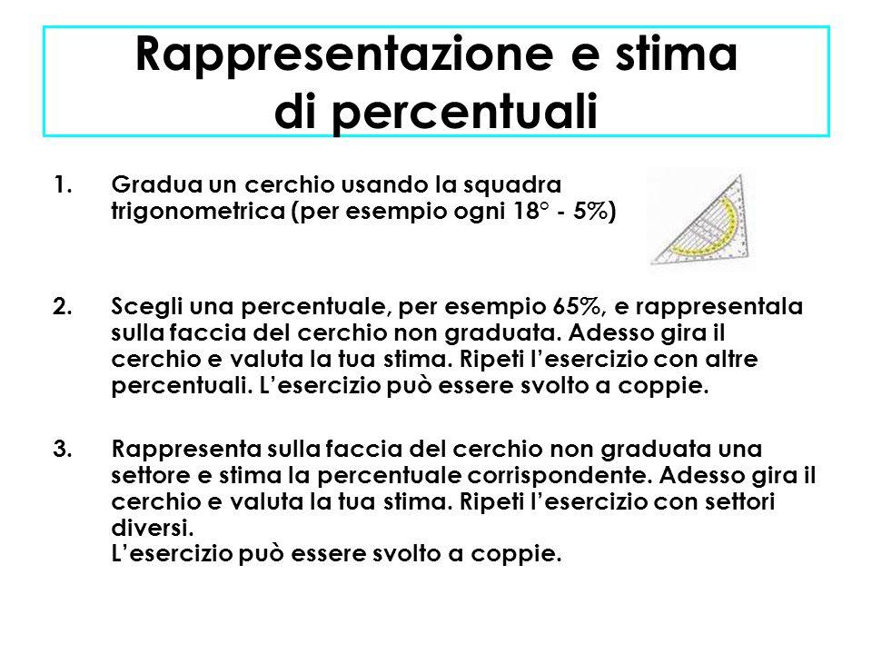 Rappresentazione e stima di percentuali