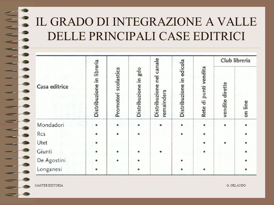 IL GRADO DI INTEGRAZIONE A VALLE DELLE PRINCIPALI CASE EDITRICI