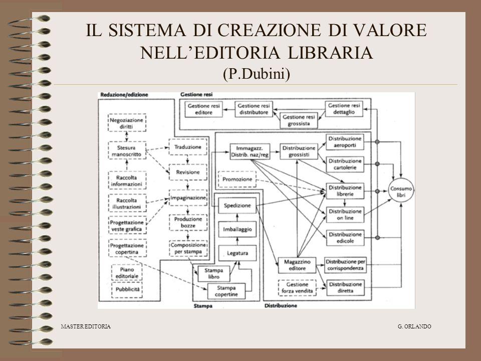 IL SISTEMA DI CREAZIONE DI VALORE NELL'EDITORIA LIBRARIA (P.Dubini)