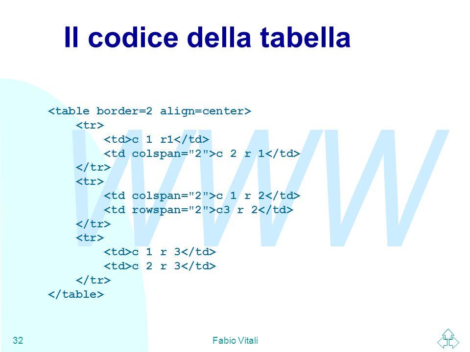 Il codice della tabella