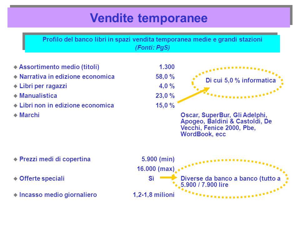 Vendite temporanee Profilo del banco libri in spazi vendita temporanea medie e grandi stazioni. (Fonti: PgS)