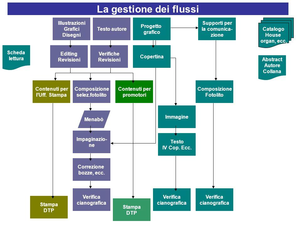 La gestione dei flussi Illustrazioni Grafici Disegni Testo autore