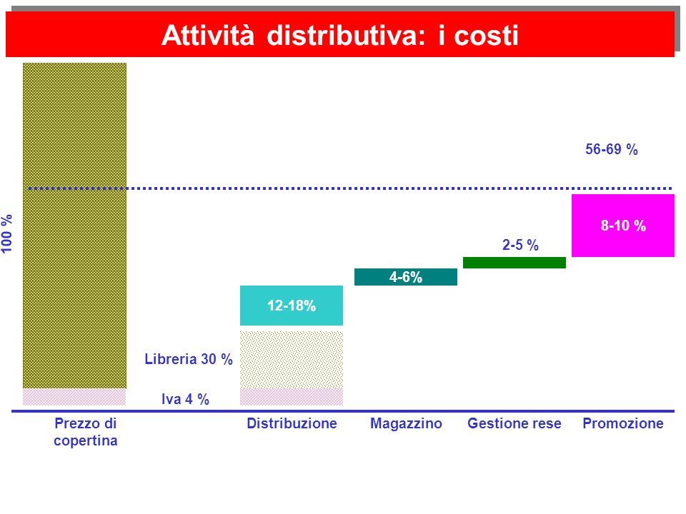 Attività distributiva: i costi