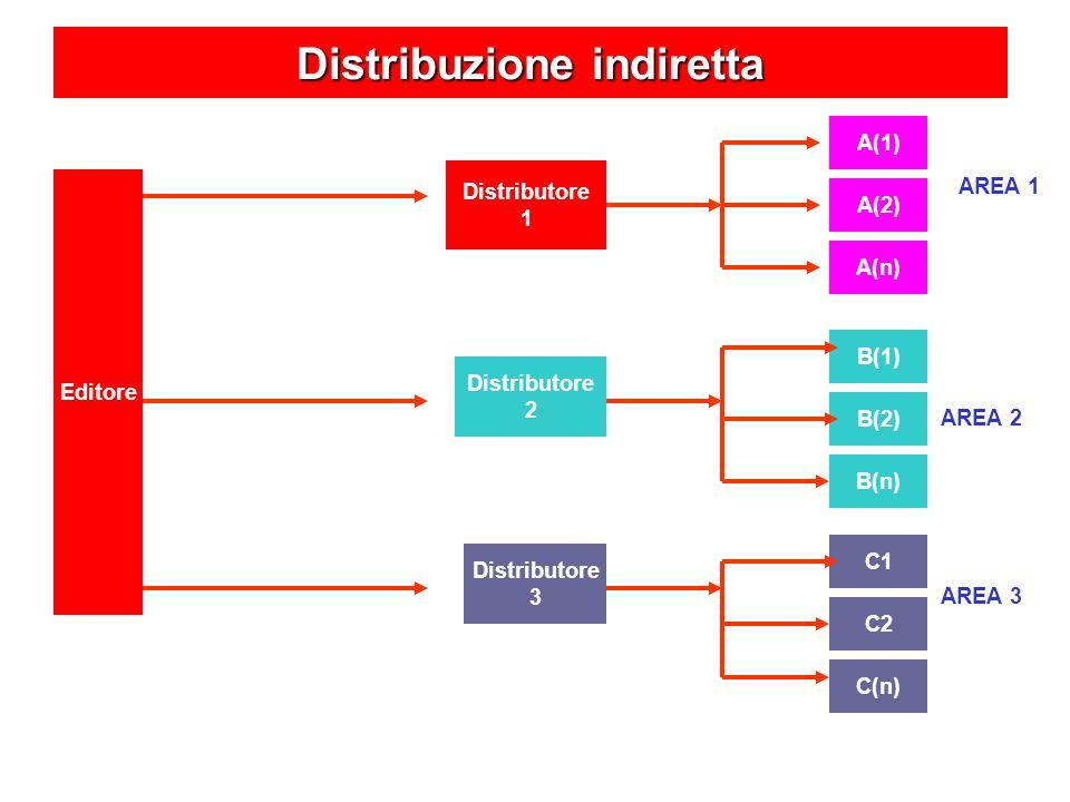 Distribuzione indiretta