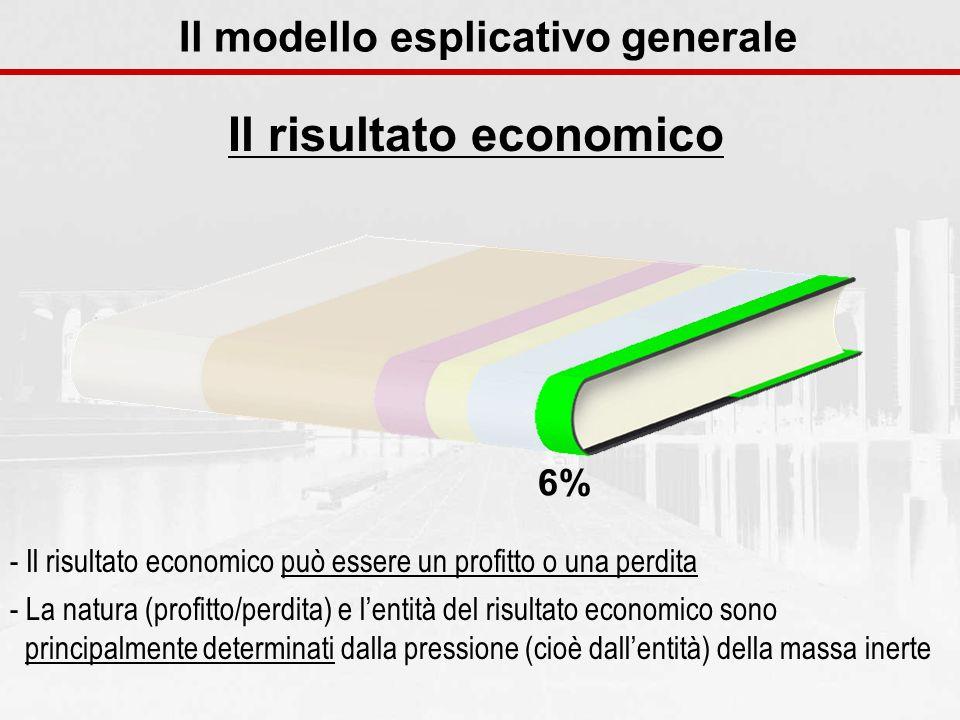 Il modello esplicativo generale Il risultato economico