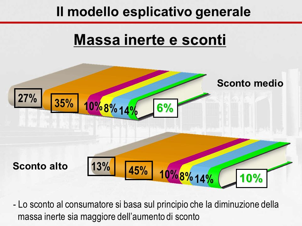 Il modello esplicativo generale