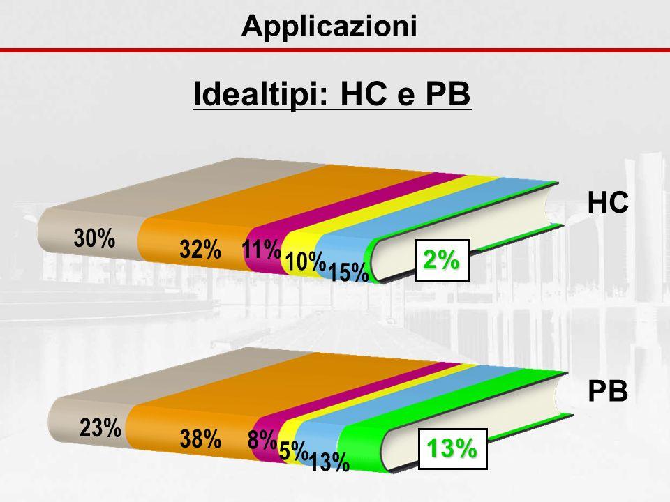 Idealtipi: HC e PB Applicazioni HC PB 30% 32% 11% 10% 15% 2% 23% 38%