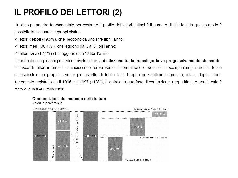 IL PROFILO DEI LETTORI (2)
