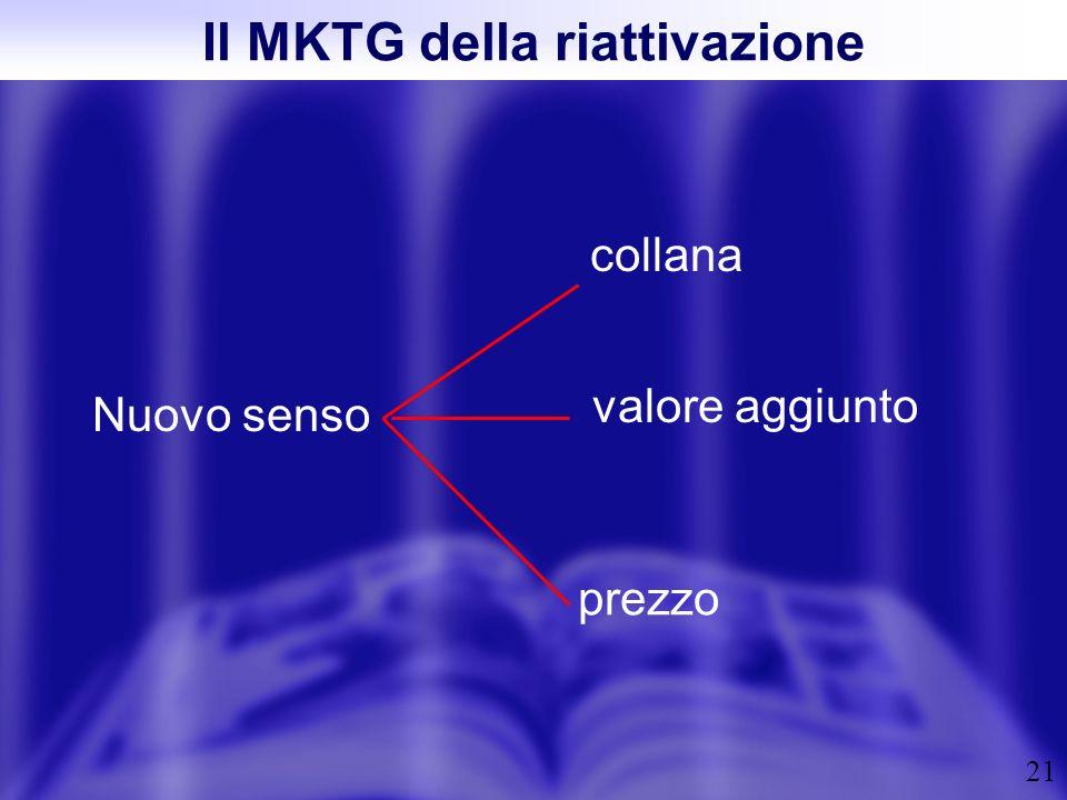Il MKTG della riattivazione