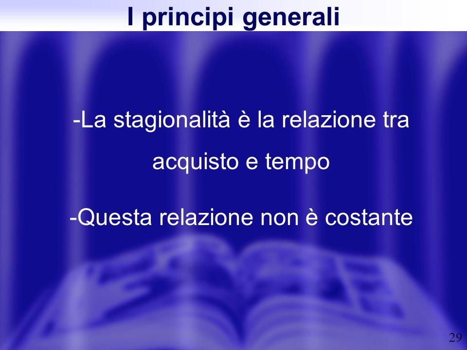 I principi generali La stagionalità è la relazione tra acquisto e tempo.