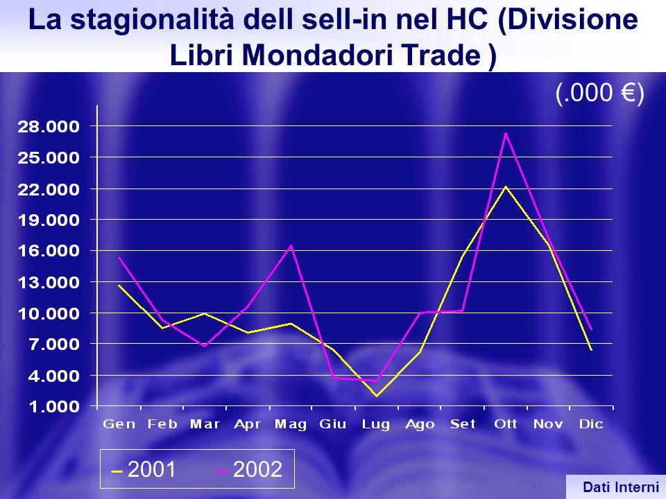 La stagionalità dell sell-in nel HC (Divisione Libri Mondadori Trade )