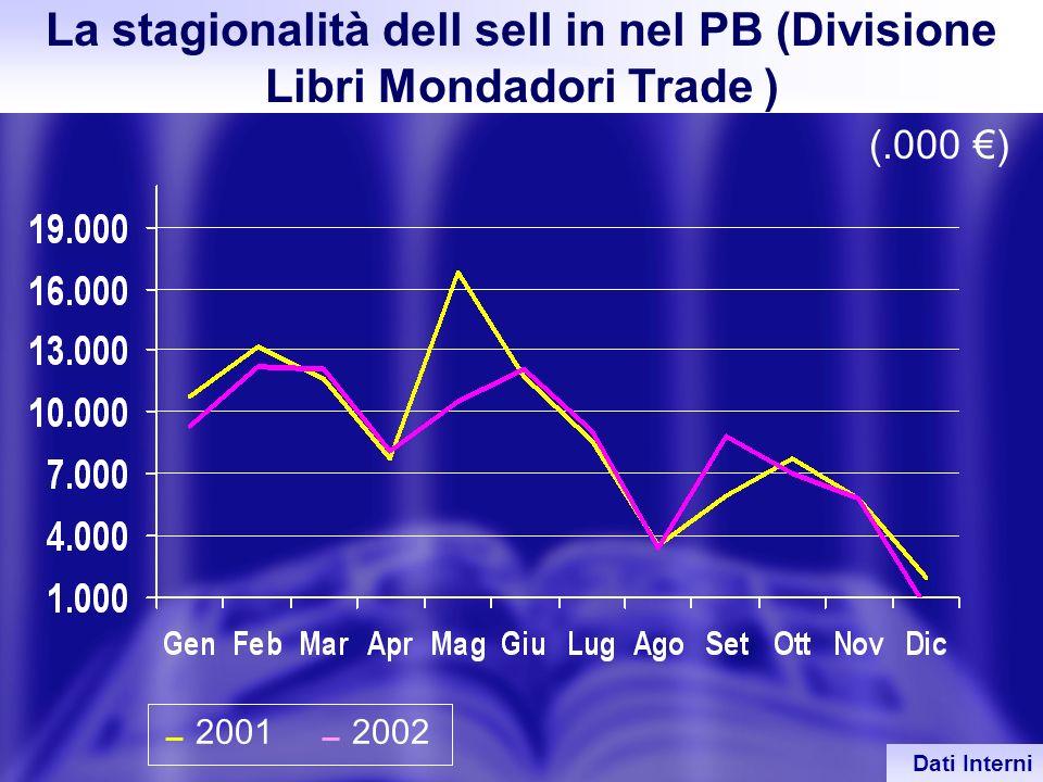 La stagionalità dell sell in nel PB (Divisione Libri Mondadori Trade )