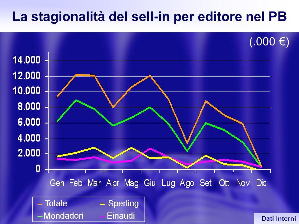 La stagionalità del sell-in per editore nel PB