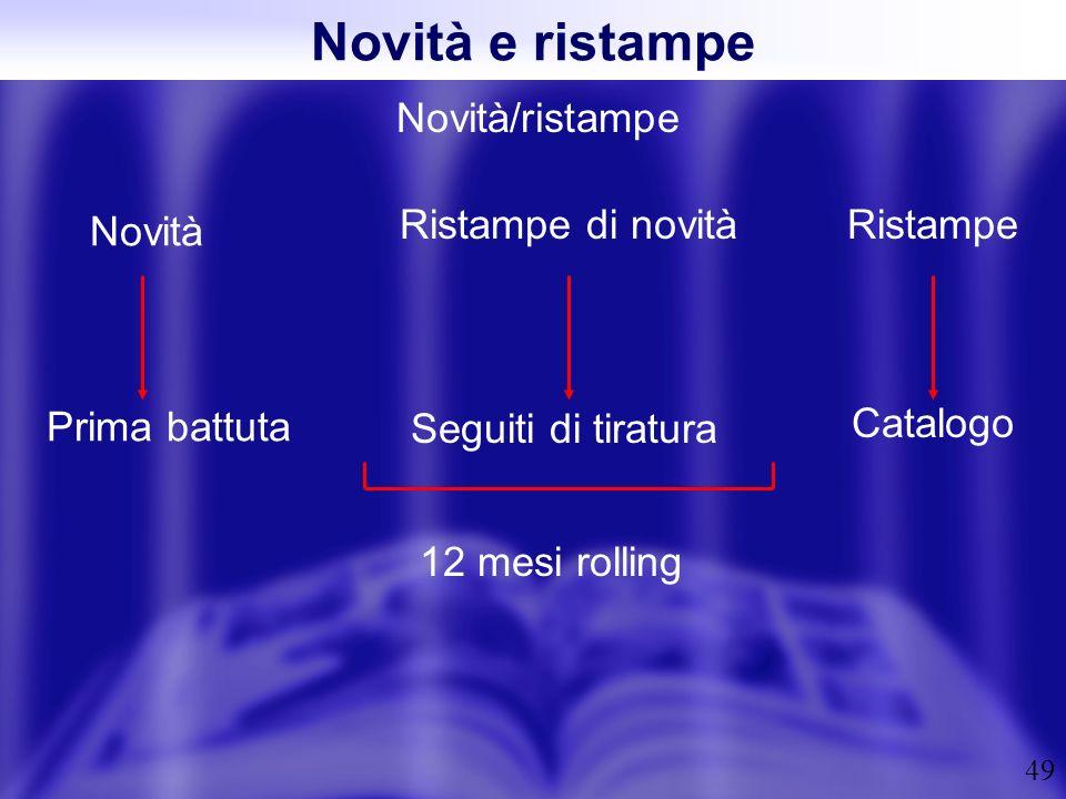 Novità e ristampe Novità/ristampe Ristampe di novità Ristampe Novità