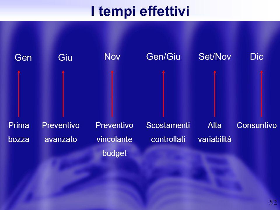 I tempi effettivi Gen Giu Nov Gen/Giu Set/Nov Dic Prima bozza