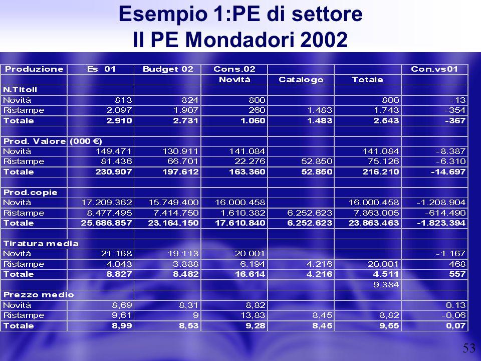 Esempio 1:PE di settore Il PE Mondadori 2002
