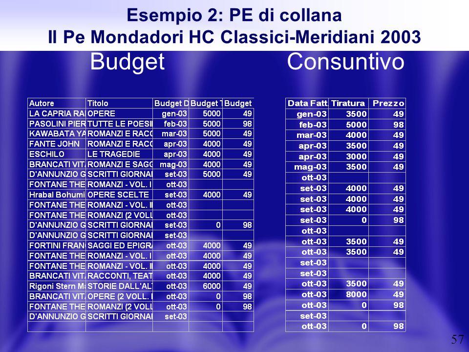 Il Pe Mondadori HC Classici-Meridiani 2003