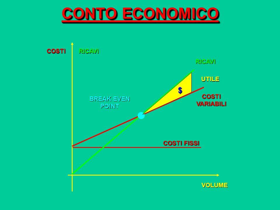 CONTO ECONOMICO $ COSTI RICAVI RICAVI UTILE COSTI VARIABILI