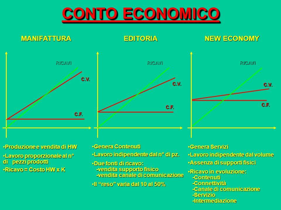 CONTO ECONOMICO MANIFATTURA EDITORIA NEW ECONOMY