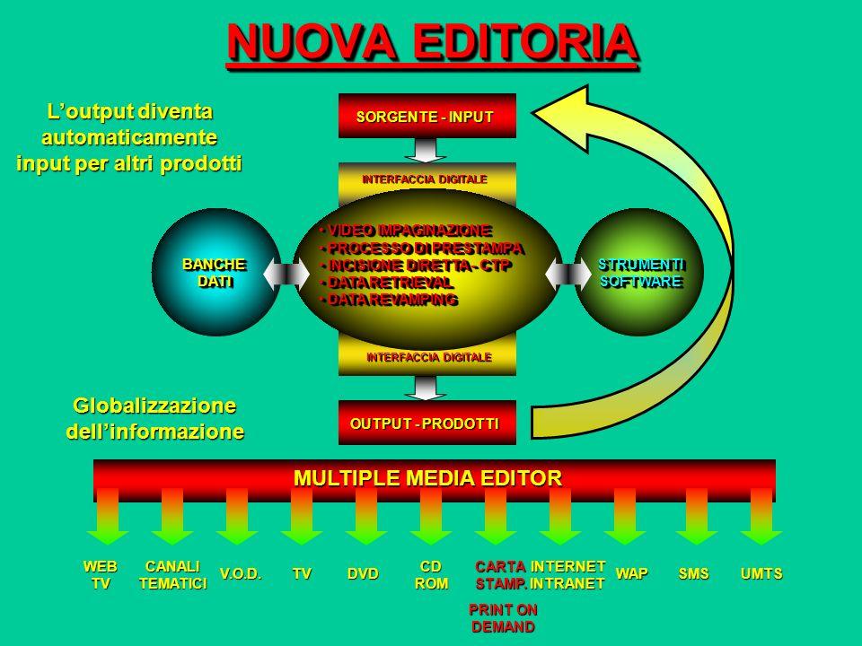 NUOVA EDITORIA L'output diventa automaticamente input per altri prodotti. SORGENTE - INPUT. OUTPUT - PRODOTTI.