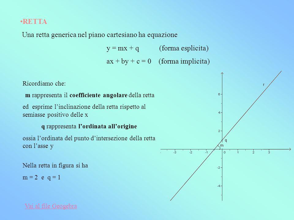 Una retta generica nel piano cartesiano ha equazione