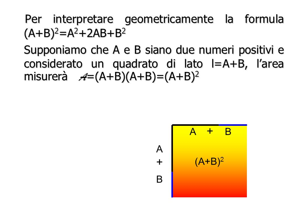 Per interpretare geometricamente la formula (A+B)2=A2+2AB+B2