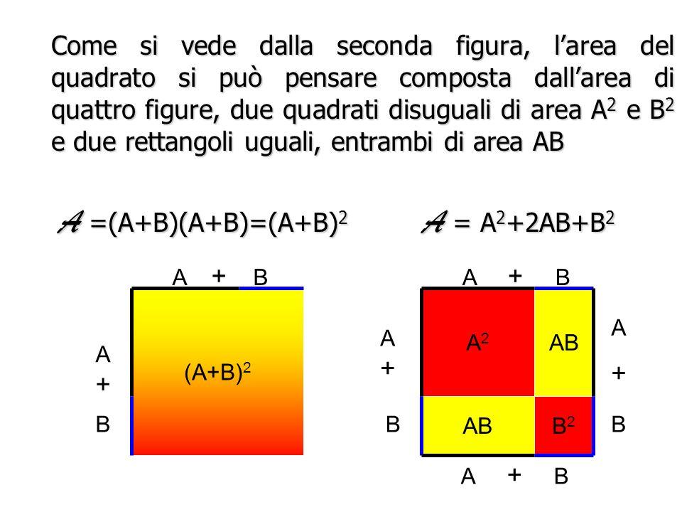 A =(A+B)(A+B)=(A+B)2 A = A2+2AB+B2