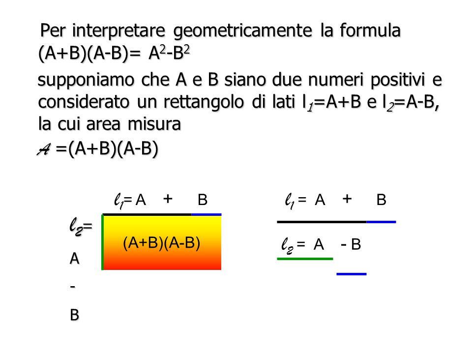 l2= Per interpretare geometricamente la formula (A+B)(A-B)= A2-B2